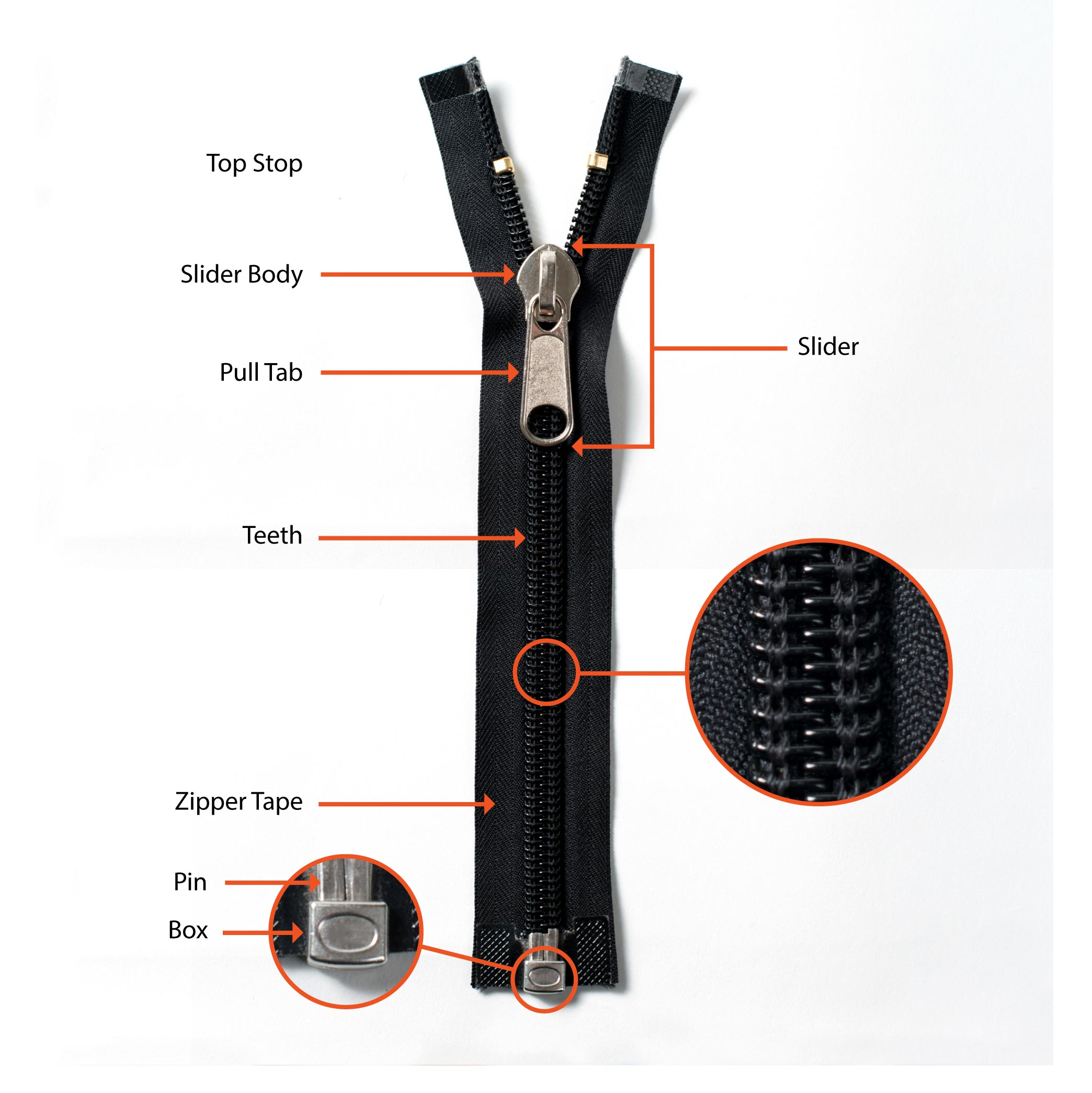 Frequently asked questions zipper rescue this diagram identifies the parts of a standard separating zipper common on coats ccuart Gallery